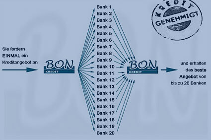 Kreditvergleich Kredit Vergleich